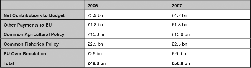 How much does the European Union cost Britain 2007 x3