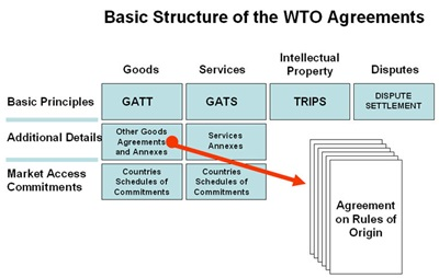 wtostructure